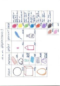 Aphasietherapie: Gegenstandsbeschreibung