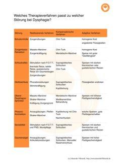 Dysphagie-Merkblatt für Therapeuten – Störung und passende Verfahren
