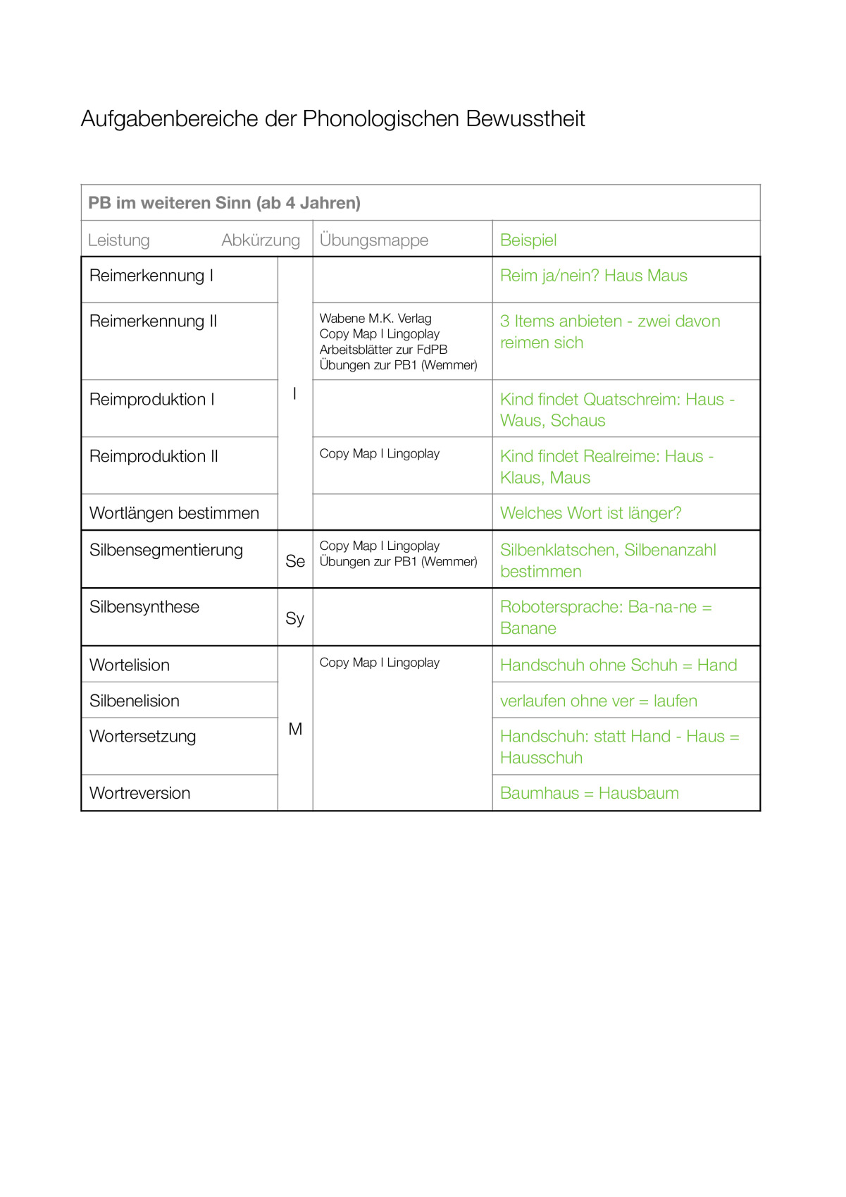 Therapiematerial zum Thema Reime - Therapiematerial Logopädie ...
