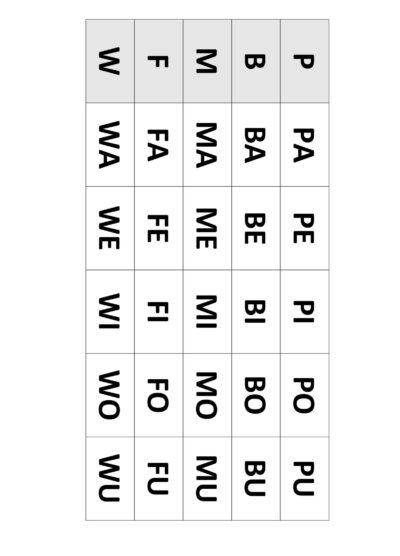 Silbencluster aller Laute